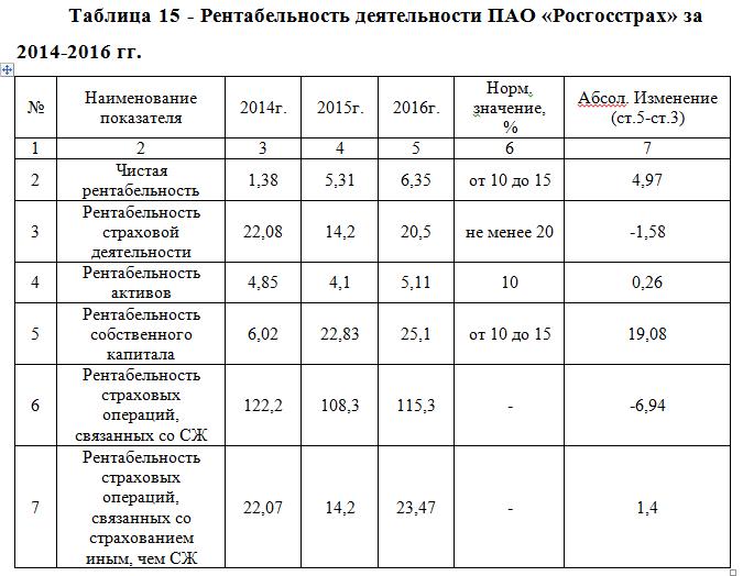 Управление стоимостью и оценка рисков автогражданской   Иллюстрация №3 Управление стоимостью и оценка рисков автогражданской ответственности Диссертации