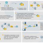 Иллюстрация №1: Защита данных при использовании облачных сервисов (Дипломные работы - Информационная безопасность).