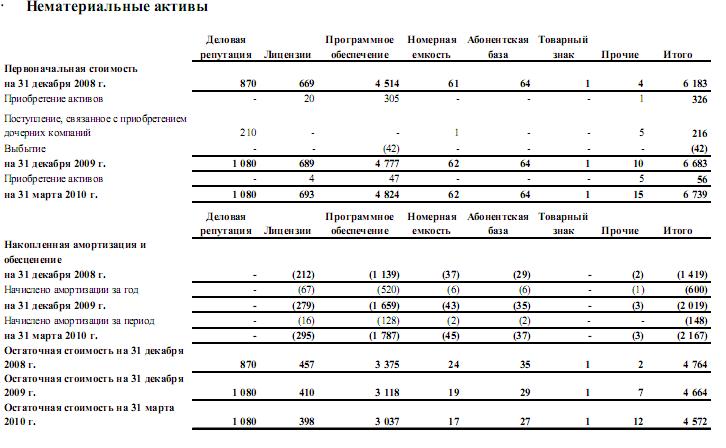 Отчет по производственной практике по бухгалтерскому учету в ип