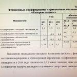 Иллюстрация №2: Управление денежными потоками Корпорации ПАО «Газпром нефть» (Диссертации, Магистерская диссертация - Финансовый менеджмент, Экономика).