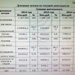 Иллюстрация №1: Управление денежными потоками Корпорации ПАО «Газпром нефть» (Диссертации, Магистерская диссертация - Финансовый менеджмент, Экономика).