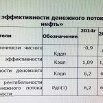 Иллюстрация №4: Управление денежными потоками Корпорации ПАО «Газпром нефть» (Диссертации, Магистерская диссертация - Финансовый менеджмент, Экономика).