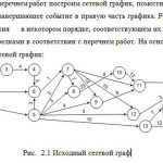 Иллюстрация №1: Сетевое планирование предприятия (Курсовые работы - Экономика и экономическая теория).