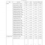 Иллюстрация №20: Развитие жилищного строительства и ипотечного кредитования в Тюменской области (Диссертации, Магистерская диссертация - Банковское дело, Экономика, Экономика и экономическая теория).
