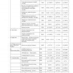 Иллюстрация №16: Развитие жилищного строительства и ипотечного кредитования в Тюменской области (Диссертации, Магистерская диссертация - Банковское дело, Экономика, Экономика и экономическая теория).