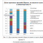 Иллюстрация №3: Тенденции и перспективы развития рынка страхования в Крыму (Дипломные работы - Страхование).