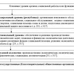 Иллюстрация №4: ФИНАНСОВЫЕ АСПЕКТЫ СТАНОВЛЕНИЯ НОВОЙ СИСТЕМЫ СОЦИАЛЬНОЙ ЗАЩИТЫ НАСЕЛЕНИЯ (Дипломные работы - Финансовый менеджмент, Финансы).