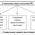 Иллюстрация №1: ФИНАНСОВЫЕ АСПЕКТЫ СТАНОВЛЕНИЯ НОВОЙ СИСТЕМЫ СОЦИАЛЬНОЙ ЗАЩИТЫ НАСЕЛЕНИЯ (Дипломные работы - Финансовый менеджмент, Финансы).