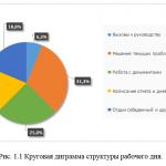 Иллюстрация №2: Отчет о прохождении практики в ООО \»ИТК\» (Отчеты, Отчеты по практике - Бухгалтерский учет и аудит).