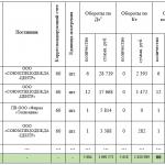 Иллюстрация №4: Отчет о прохождении практики в ООО \»ИТК\» (Отчеты, Отчеты по практике - Бухгалтерский учет и аудит).