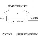 Иллюстрация №1: Мотивация персонала в ОАО (Дипломные работы - Управление персоналом).
