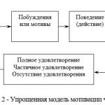 Иллюстрация №2: Мотивация персонала в ОАО (Дипломные работы - Управление персоналом).
