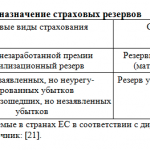 Иллюстрация №1: Страховые резервы, оптимизация их формирования (Дипломные работы - Страхование).