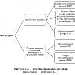 Иллюстрация №2: Страховые резервы, оптимизация их формирования (Дипломные работы - Страхование).
