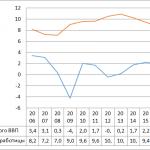 Иллюстрация №1: ПРОБЛЕМЫ И ПЕРСПЕКТИВЫ РАЗВИТИЯ ЕВРОПЕЙСКОГО ЭКОНОМИЧЕСКОГО ВАЛЮТНОГО СОЮЗА: ОПЫТ ДЛЯ ЕАЭС (Дипломные работы - Экономика, Экономика и экономическая теория).