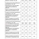 Иллюстрация №3: Учет и анализ расчетов с поставщиками и подрядчиками в СПК имени Чапаева (Дипломные работы - Бухгалтерский учет и аудит).
