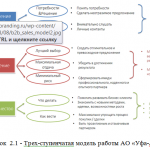 Иллюстрация №1: Функции руководителя и стиль руководства современной организации (на примере АО «Уфа-АвиаГаз») (Дипломные работы - Менеджмент).