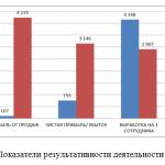 Иллюстрация №3: Функции руководителя и стиль руководства современной организации (на примере АО «Уфа-АвиаГаз») (Дипломные работы - Менеджмент).