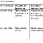 Иллюстрация №1: Проектирование информационной системы (сборка ПК) (Курсовые работы - Информационные технологии, Программирование).