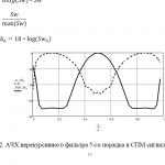 Иллюстрация №2: Система радиоэлектронного подавления (Курсовые работы - Физика).