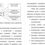 Иллюстрация №3: Логистика в системе стратегического управления предприятием (Диссертации, Магистерская диссертация - Маркетинг).