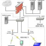 Иллюстрация №1: Диплом (Дипломные работы - Инженерные сети и оборудование, Информационная безопасность).