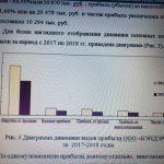 Иллюстрация №1: Доходы организации и их улучшение в рыночных условиях (Дипломные работы - Экономика, Экономика и экономическая теория).