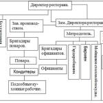 Иллюстрация №2: Оптимизация показателей качества обслуживания в зале (Дипломные работы - Другие специализации).