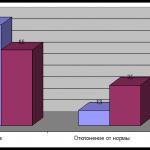 Иллюстрация №1: Основные способы проявления вербальной агрессии в речи обучающихся 7-х классов общеобразовательной школы (Дипломные работы - Педагогика, Психология).