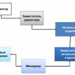 Иллюстрация №2: Стратегический менеджмент в российских условиях (Курсовые работы - Менеджмент).
