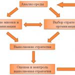 Иллюстрация №3: Стратегический менеджмент в российских условиях (Курсовые работы - Менеджмент).