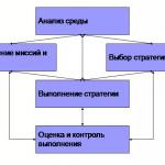 Иллюстрация №1: Стратегический менеджмент в российских условиях (Курсовые работы - Менеджмент).