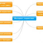 Иллюстрация №2: Стратегии интернет экономики (Курсовые работы - Маркетинг).