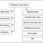 Иллюстрация №1: Стратегии интернет экономики (Курсовые работы - Маркетинг).