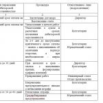 Иллюстрация №1: Формирование оборотного капитала организации и оценка эффективности его использования (Дипломные работы - Финансы деньги и налоги).