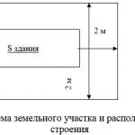 Иллюстрация №1: Оценка рыночной стоимости складского помещения, расположенного в центре города с целью продажи доли имущества (Курсовые работы - Экономика).