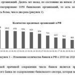 Иллюстрация №1: Банковская конкуренция на рынке РФ (Курсовые работы - Банковское дело).
