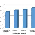 Иллюстрация №1: Сравнительная оценка влияния биологических и химических средств защиты огурца на поражаемость болезнями в условиях защищенного грунта (Дипломные работы - Биология, Химия).