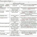 Иллюстрация №6: Сравнительная оценка влияния биологических и химических средств защиты огурца на поражаемость болезнями в условиях защищенного грунта (Дипломные работы - Биология, Химия).