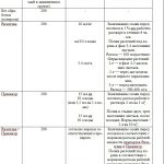 Иллюстрация №5: Сравнительная оценка влияния биологических и химических средств защиты огурца на поражаемость болезнями в условиях защищенного грунта (Дипломные работы - Биология, Химия).