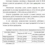Иллюстрация №1: Малые предприятия: преимущества, недостатки, перспективы развития в России (Курсовые работы - Экономика).