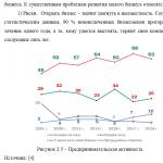 Иллюстрация №3: Малые предприятия: преимущества, недостатки, перспективы развития в России (Курсовые работы - Экономика).
