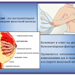 Иллюстрация №1: сестринский процесс в профилактике мастита (Презентации - Медицина).