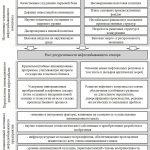 Иллюстрация №1: Оценка инновационного потенциала нефтедобывающего предприятия (Магистерская диссертация - Инновационный менеджмент).