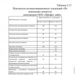 Иллюстрация №1: Анализ и совершенствование системы мотивации деятельности в современной организации (Дипломные работы - Менеджмент организации).