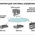 Иллюстрация №2: Протокол SNMP. Методы сетевых атак и защиты (Курсовые работы - Программирование).