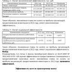 Иллюстрация №1: Оценка эффективности налоговых льгот в Оренбургской области (Доклады - Налоги).