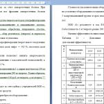Иллюстрация №1: Финансы субъектов форм собственности (Диссертации - Экономика).