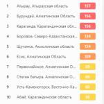 Иллюстрация №1: Экологические проблемы с воздушными ресурсами в Республике Казахстан (Рефераты - Биология).