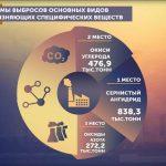 Иллюстрация №3: Экологические проблемы с воздушными ресурсами в Республике Казахстан (Рефераты - Биология).